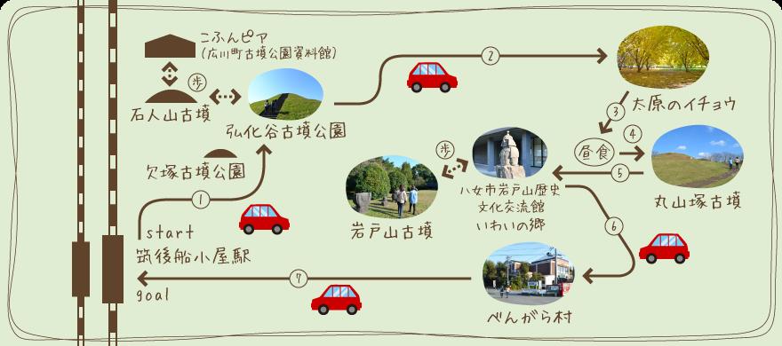 旅のルートマップ